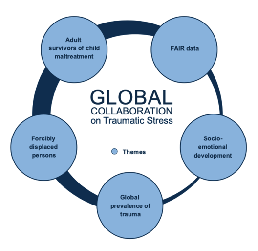 Global Collaboration on Traumatic Stress